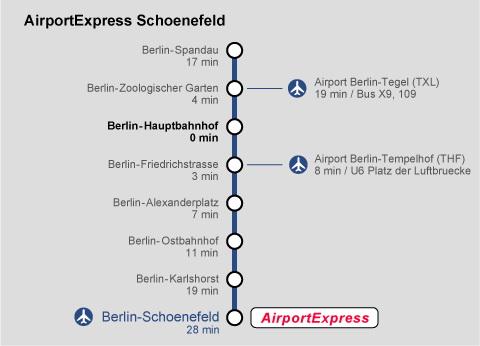 Схема маршрута Берлин